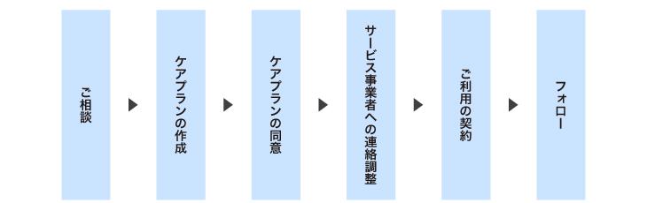 相談→ケアプラン作成→ケアプラン同意→事業所へ連絡→契約→フォロー